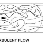 Turbulent vs. Laminar Flow – Know How It Affects Lateral Lining?